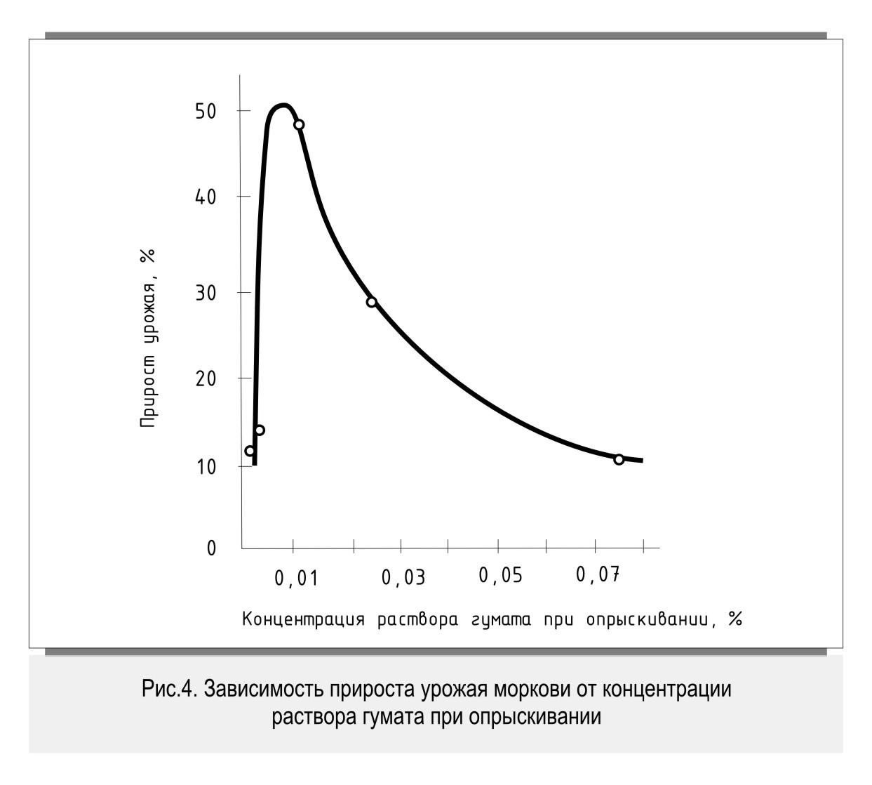 Зависимость прироста урожая моркови от концентрации раствора гумата