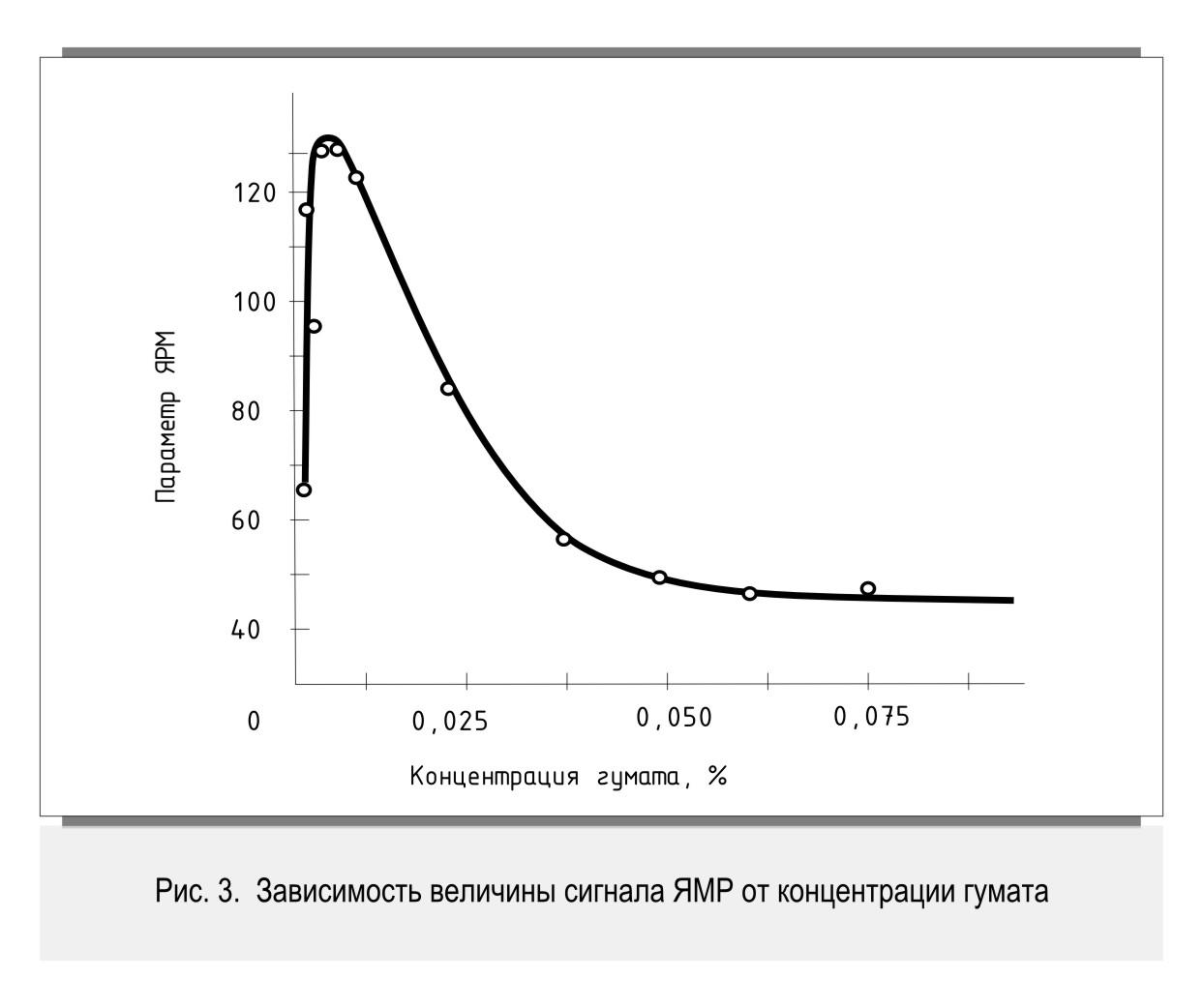 Залежність величини сигналу ЯМР від концентрації гумату
